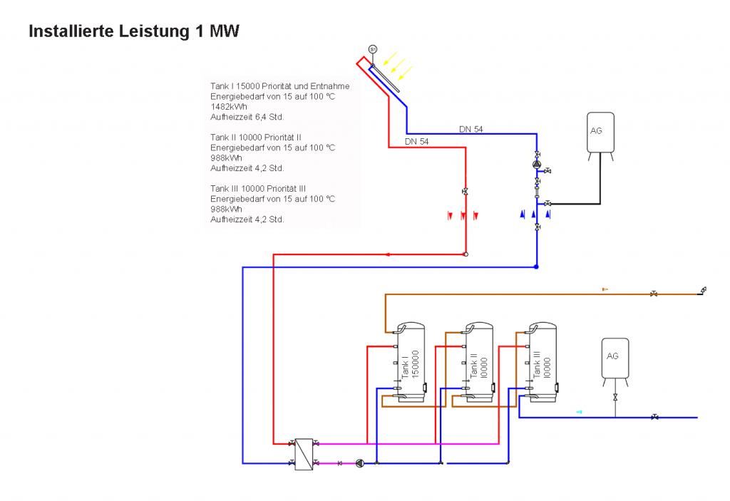 Installierte Leistung 1 MW